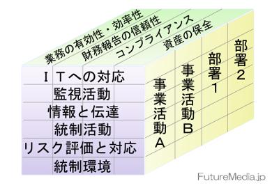 日本版COSOフレームワーク